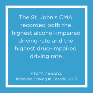 Drinking and Driving Stat